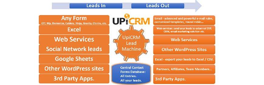 best free CRM WordPress plugins